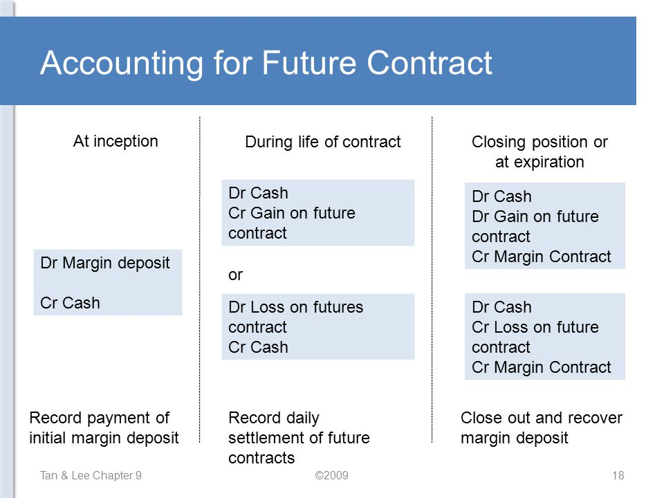 Accounting for Future Contract