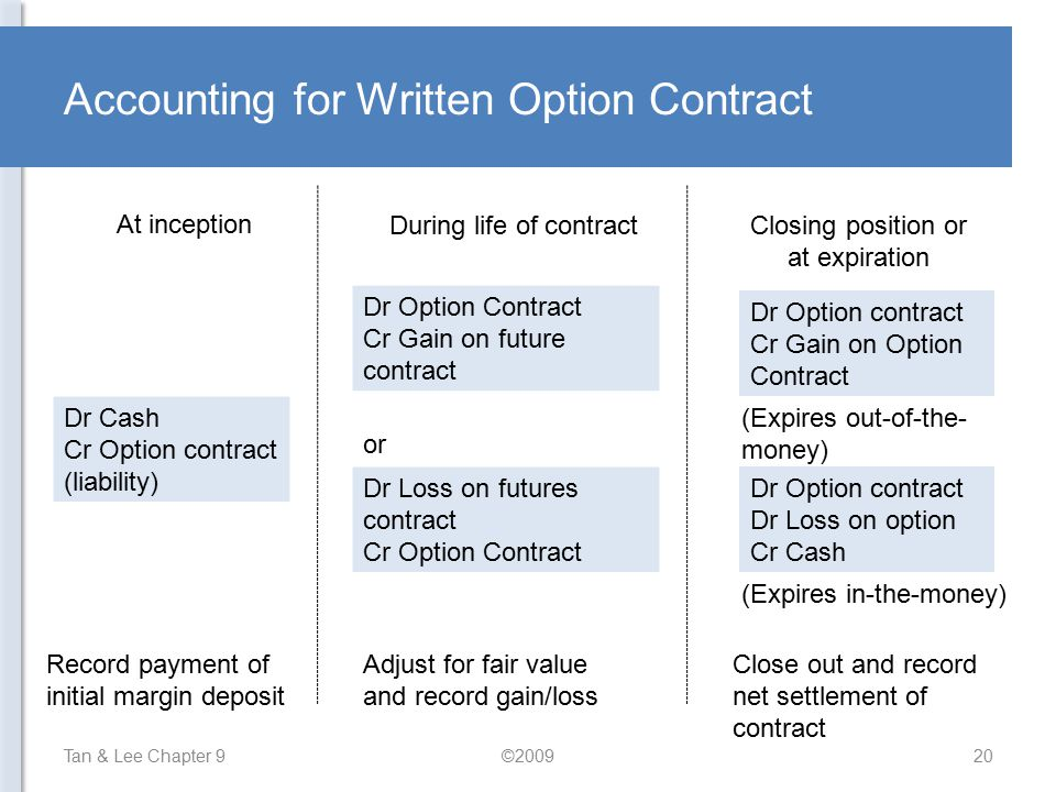 Accounting for Written Option Contract
