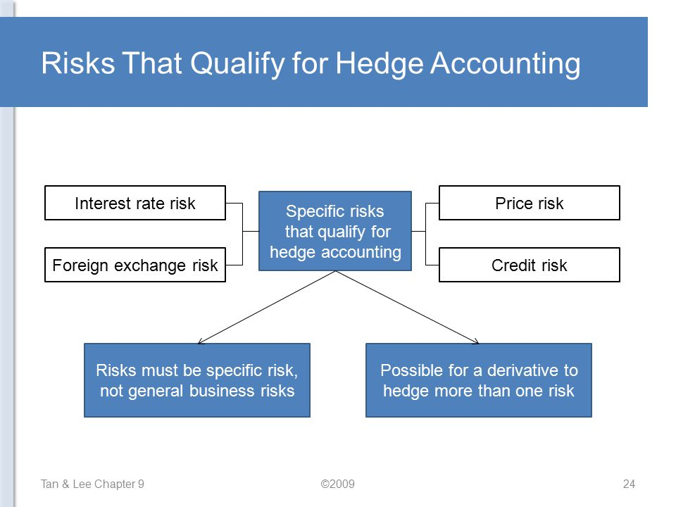 Risks That Qualify for Hedge Accounting