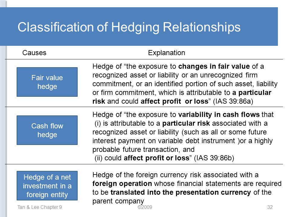Classification of Hedging Relationships