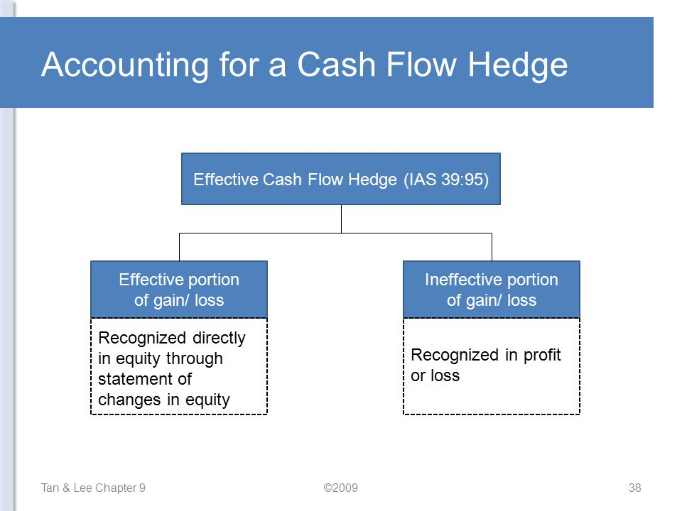 Accounting for a Cash Flow Hedge
