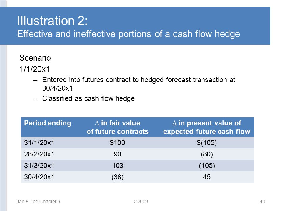 ∆ in present value of expected future cash flow