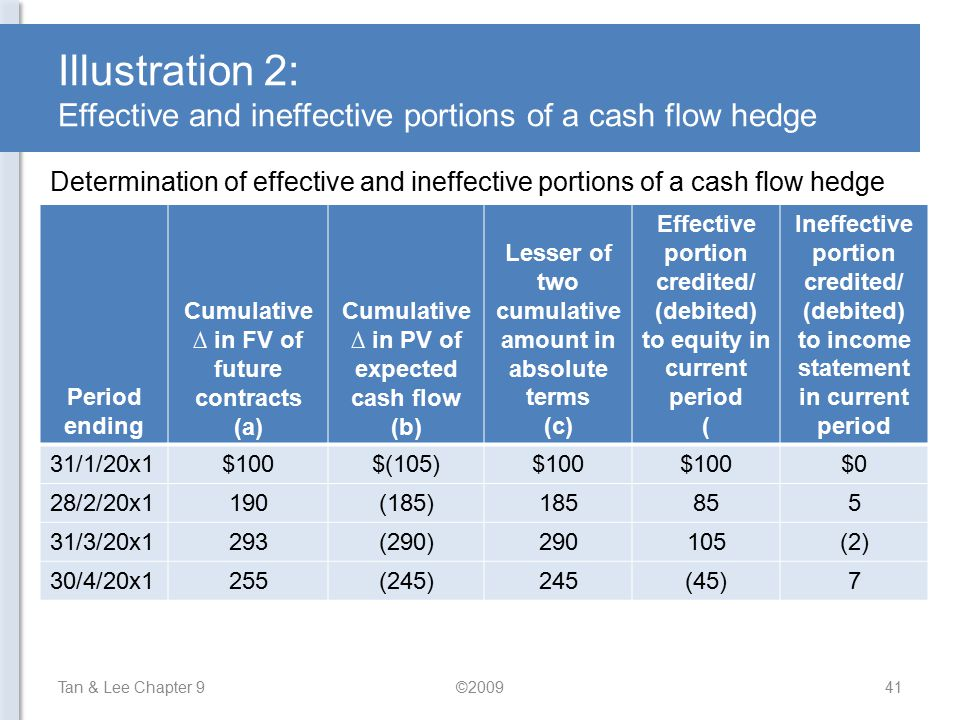 Illustration 2: Effective and ineffective portions of a cash flow hedge
