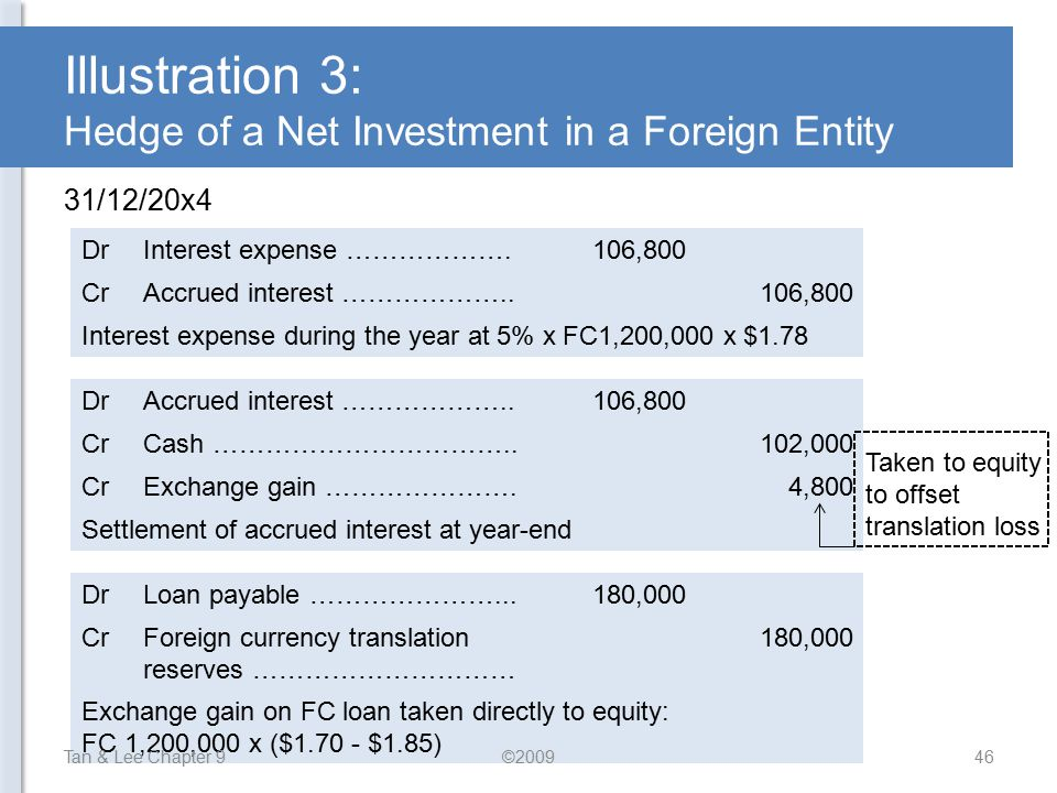Illustration 3: Hedge of a Net Investment in a Foreign Entity