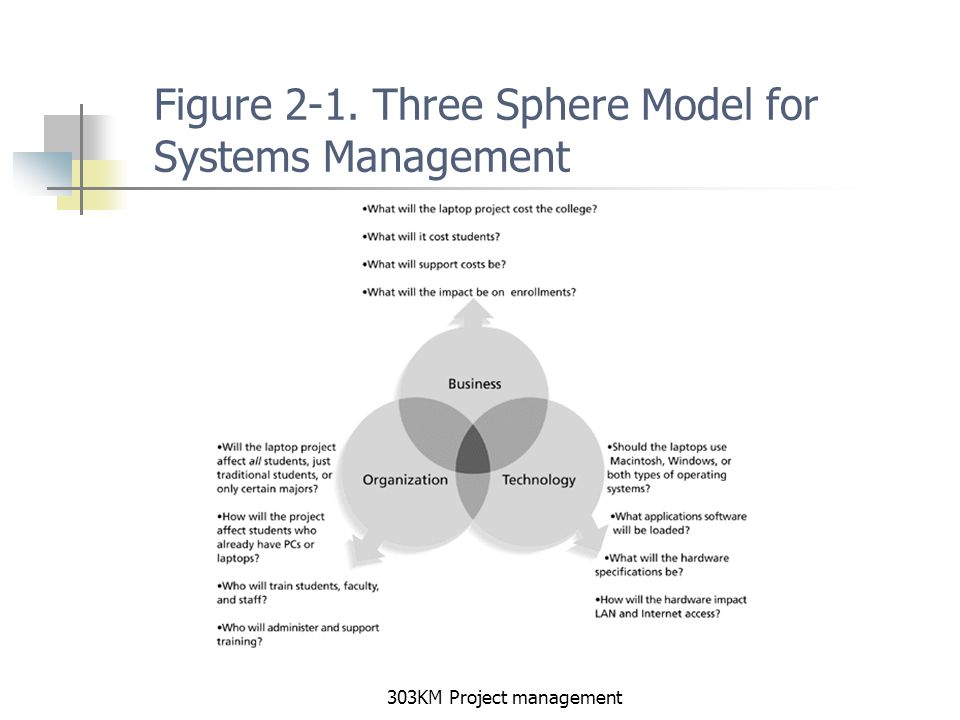 summarize the three sphere model of systems managment Maturity model of knowledge management in the interpretativist perspective  maturity model to summarize,  management and knowledge management systems.