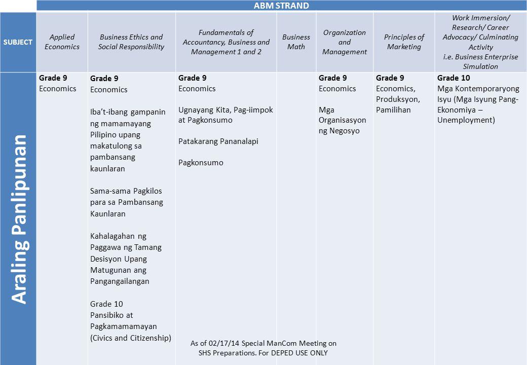 Araling Panlipunan - Grade 2 - araling panlipunan grade 10