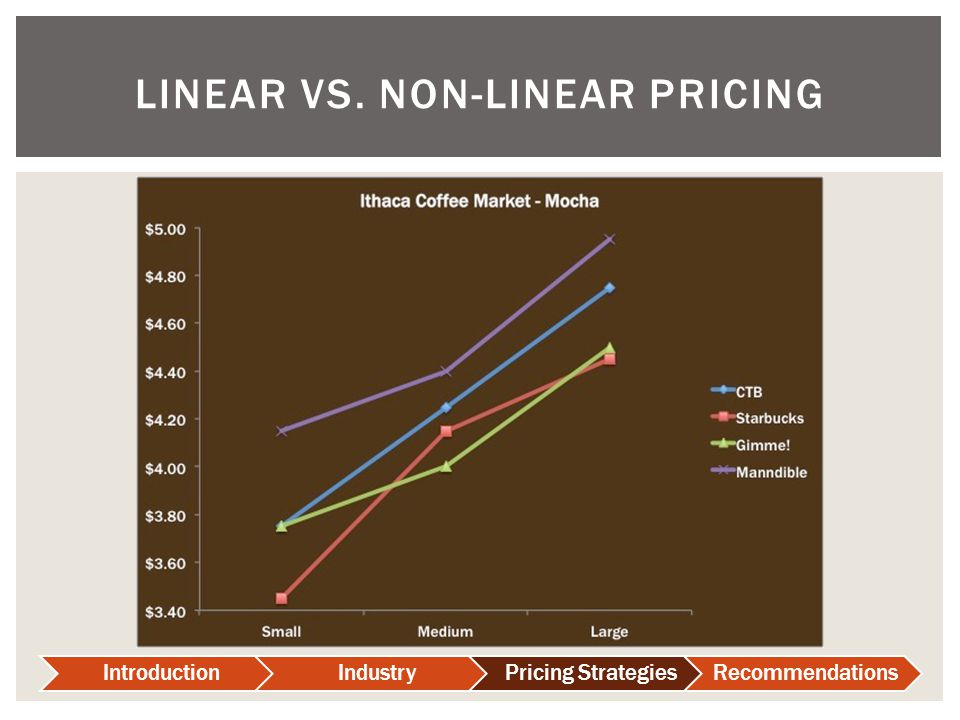 nonlinear pricing strategies and market concentration Nonlinear pricing strategies and  we use a unique data set to analyze the impact of concentration and the  airline pricing under different market.