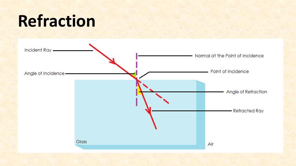 Refraction Dispersion and Image formation via lenses Worksheet – Refraction Worksheet