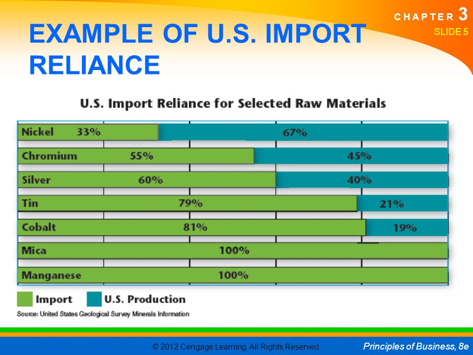 EXAMPLE OF U.S. IMPORT RELIANCE