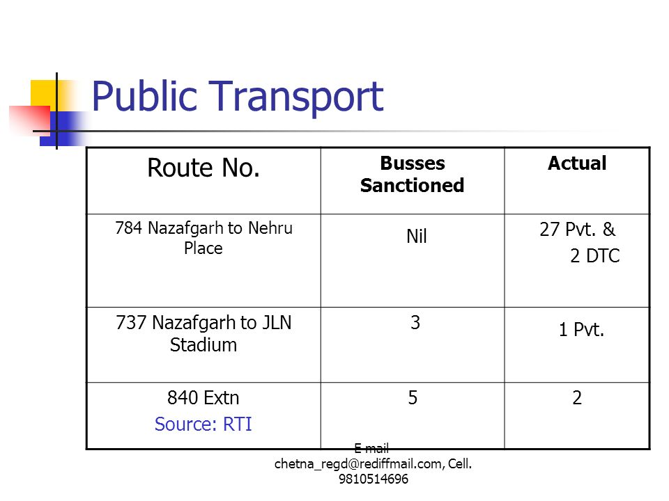Public Transport Route No. Nil 1 Pvt. Busses Sanctioned Actual
