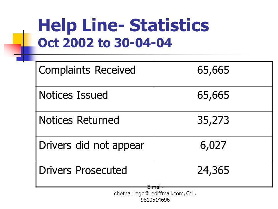 Help Line- Statistics Oct 2002 to 30-04-04
