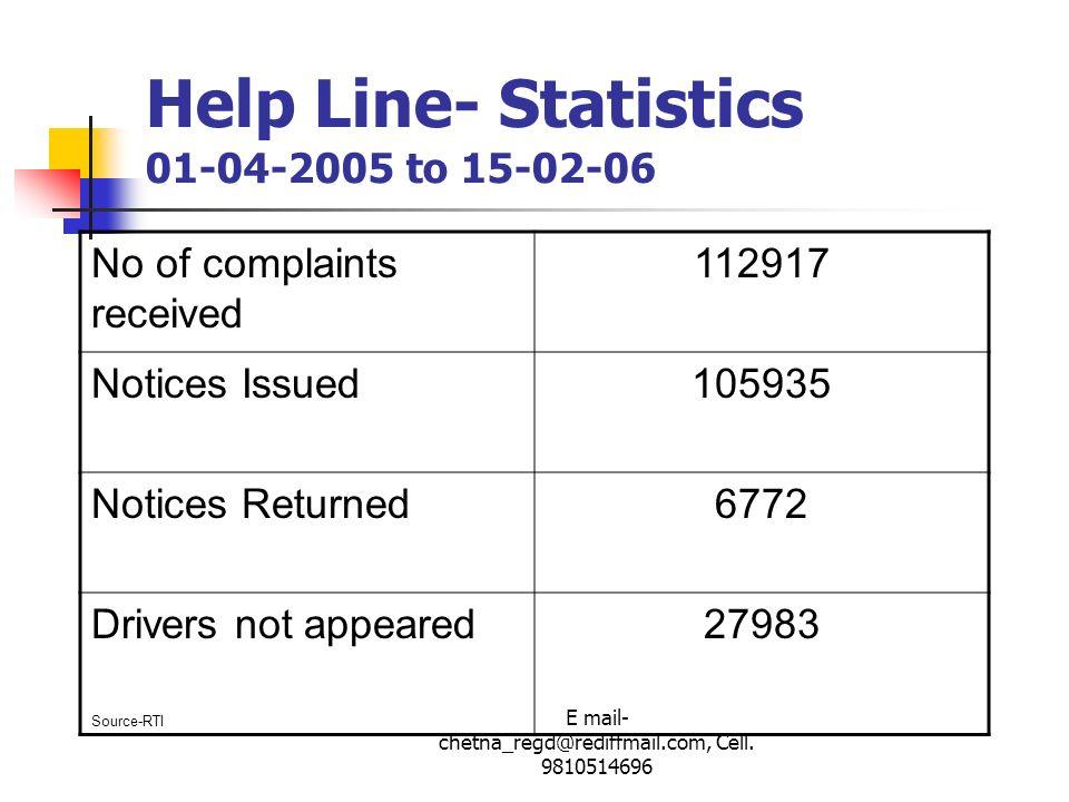 Help Line- Statistics 01-04-2005 to 15-02-06