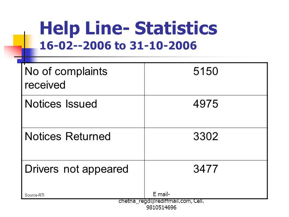 Help Line- Statistics 16-02--2006 to 31-10-2006