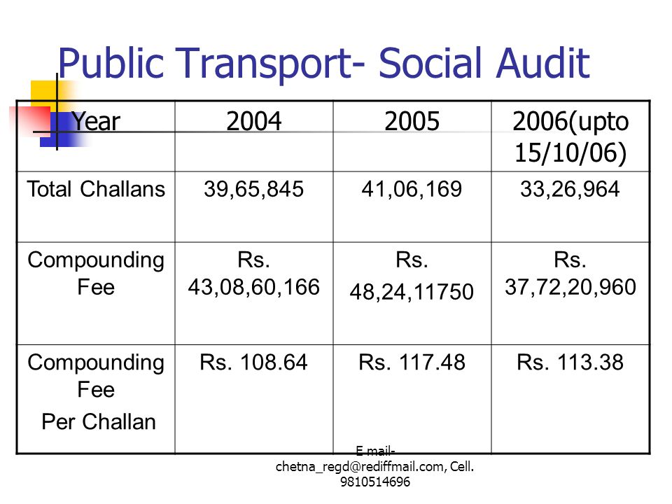 Public Transport- Social Audit
