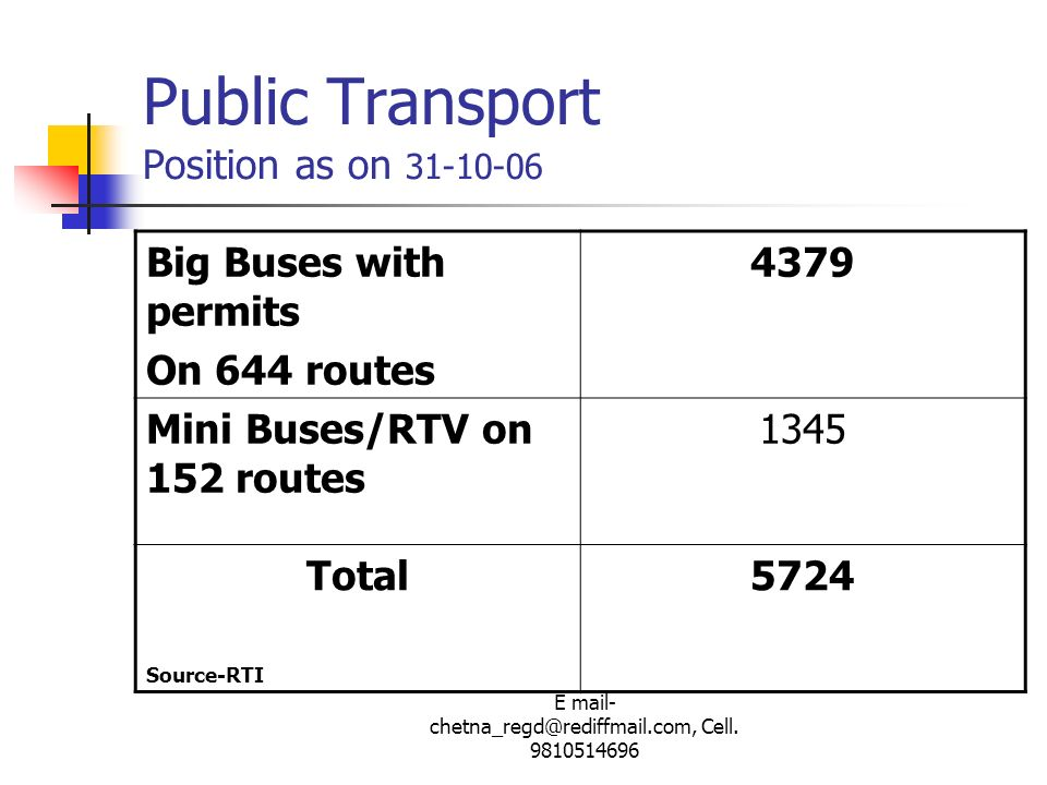 Public Transport Position as on