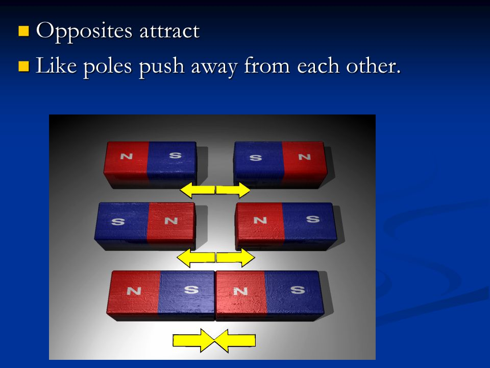 Opposites attract Like poles push away from each other.