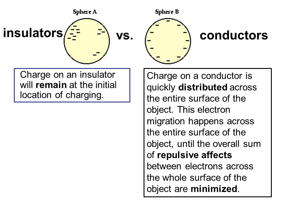 electrical conductors vs insulators essay Conductors and insulators topics covered in chapter 11 11-1: function of the conductor liquids and gases can conduct electric charges, just as metals can.