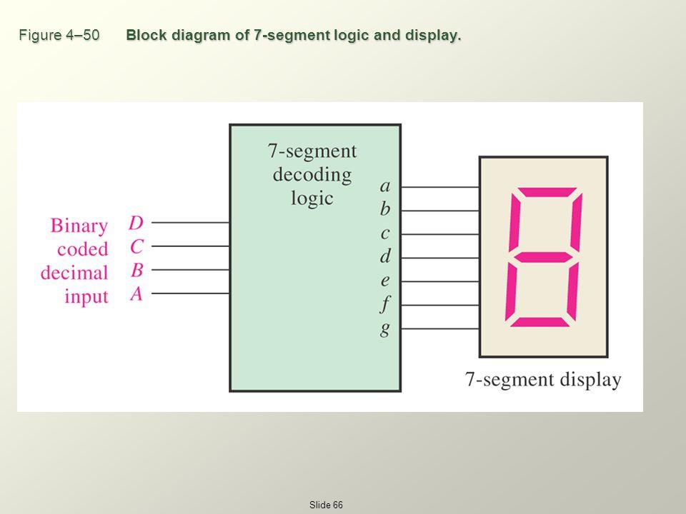block diagram of 7 segment display chapter 4 boolean algebra and logic simplification - ppt ...