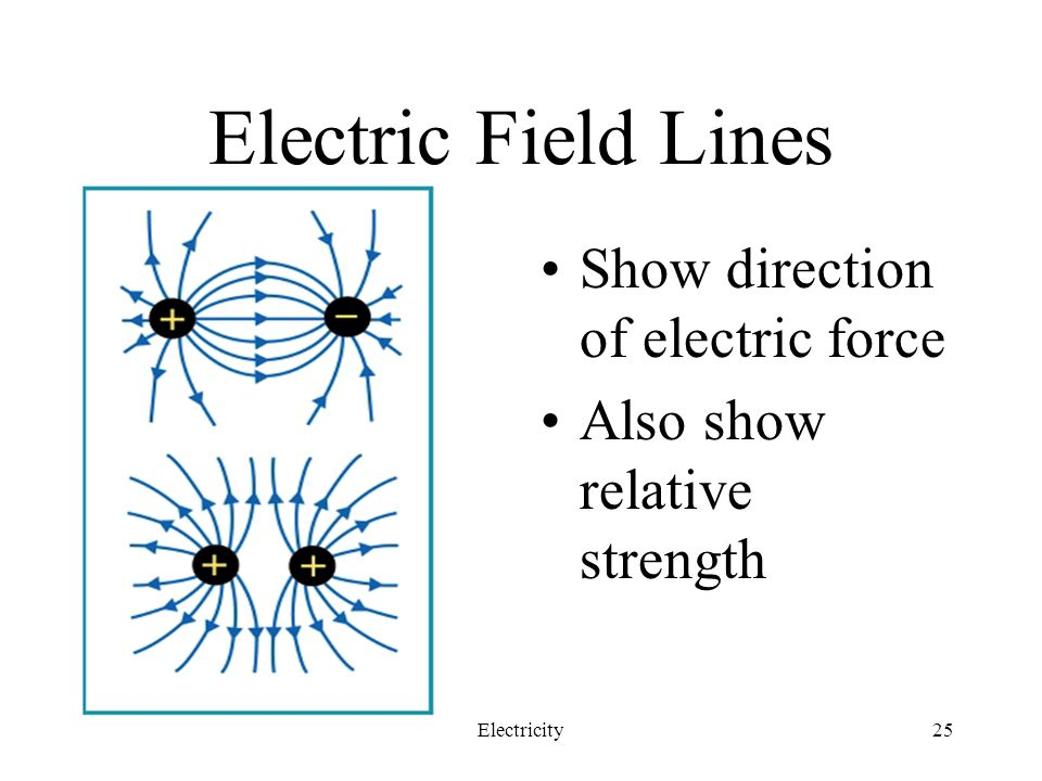 Electric Field Lines Show direction of electric force