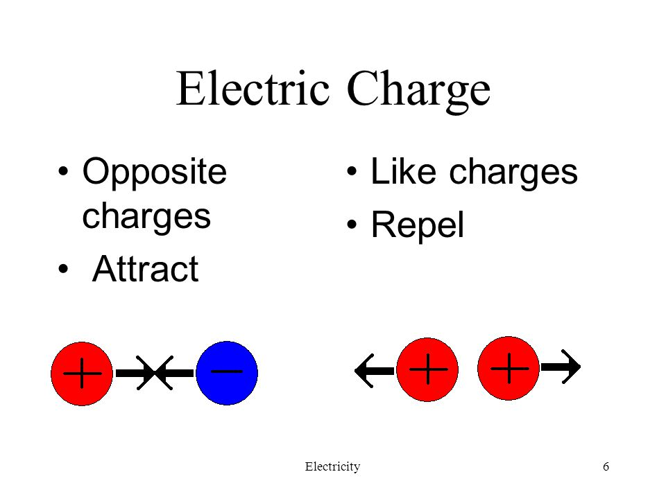 Electric Charge Opposite charges Attract Like charges Repel