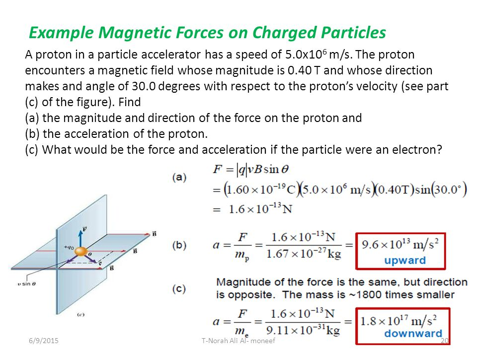 how to find minimum velocity of a particle