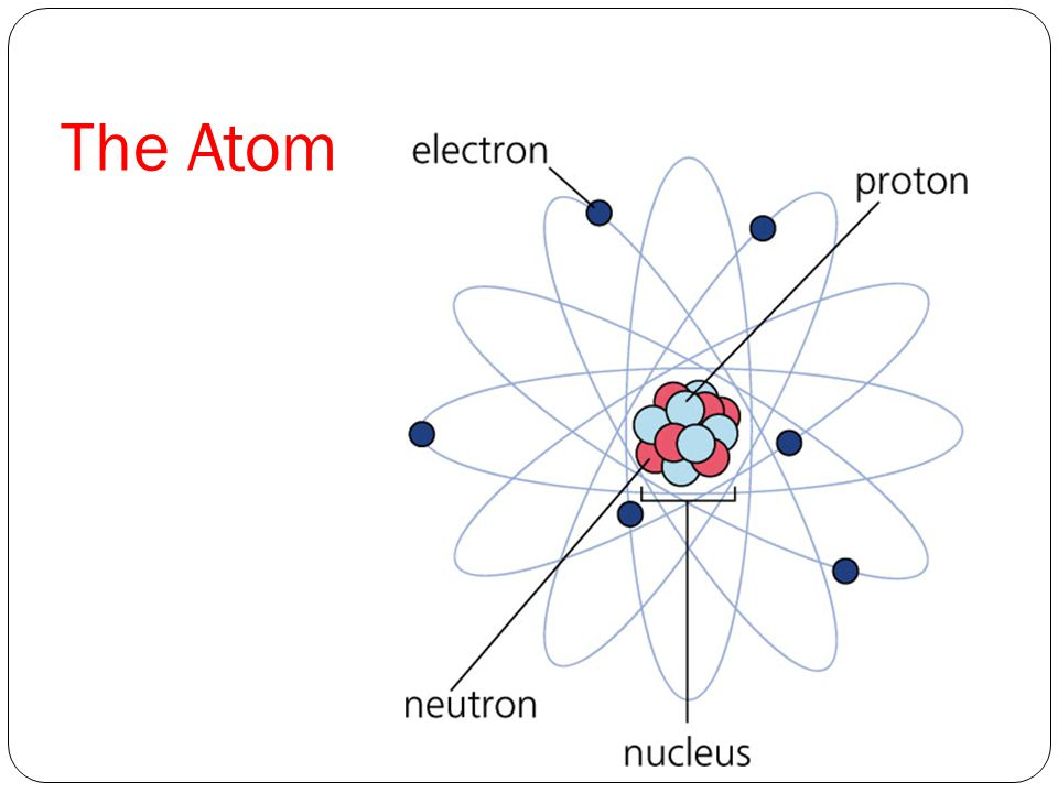 unit 1  atoms  elements  and compounds
