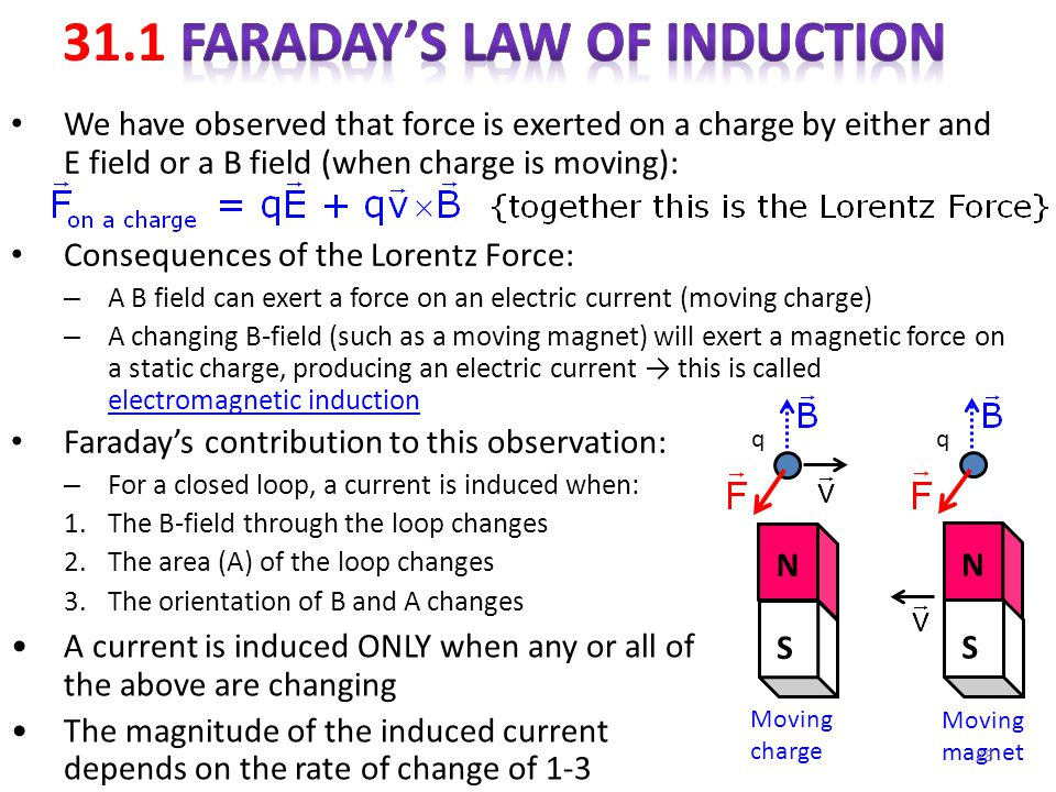 Magnetic Field Lines For A Wire Chapter 31 Faraday's...