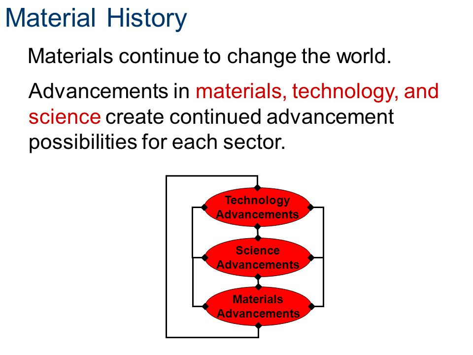an introduction to the history of the advancements in science Microbiology has had a long, rich history, initially centered in the causes of infectious diseases but now including practical applications of the science many individuals have made significant contributions to the development of microbiology louis pasteur and the germ theory louis pasteur worked .