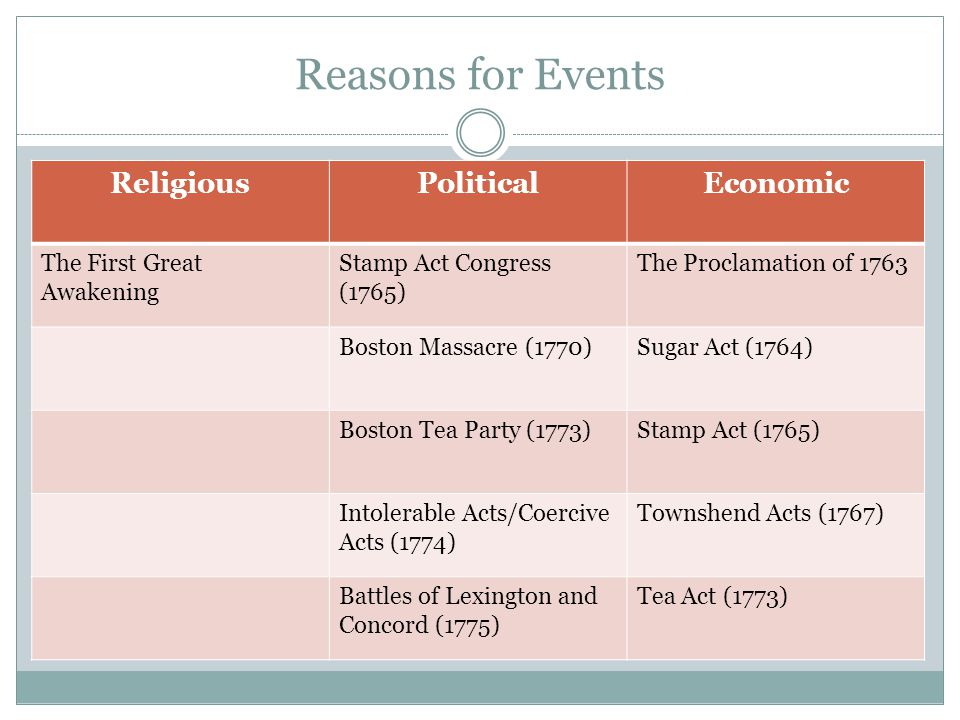 Reasons for Events Religious Political Economic