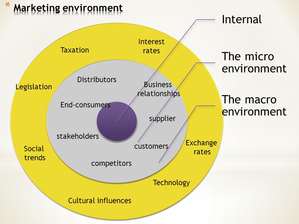 micro and macro environment challenges for a college The macro environment gives the clear picture of the changes in the external environment and how these changes in the external environment have an effect on the performance of the company the macro environmental factors include political, economic, social, technological, environmental, legal factors, which are lose but external to the society.