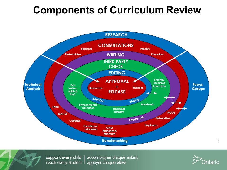 Components of educational research