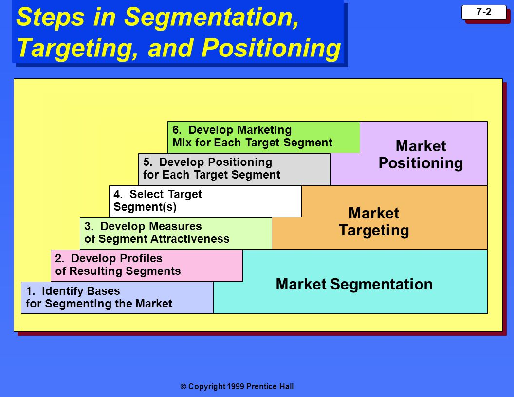 Steps in Segmentation, Targeting, and Positioning