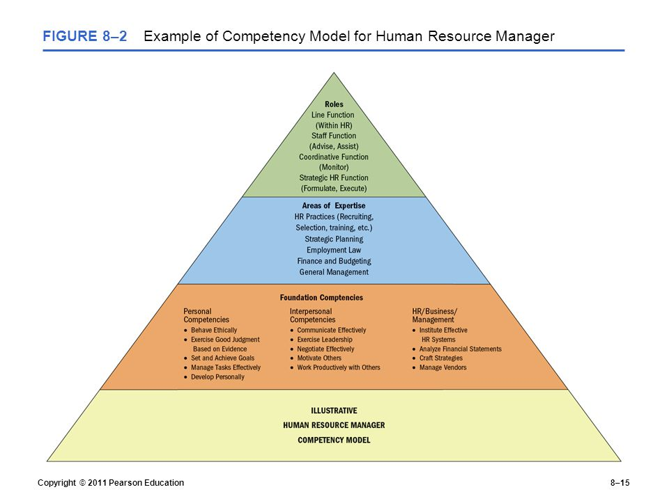 human resource management practices of the International human resource management includes the firm's work systems and its employment practices it embraces both individual and collective aspects of people management it is not restricted to any one style or ideology.