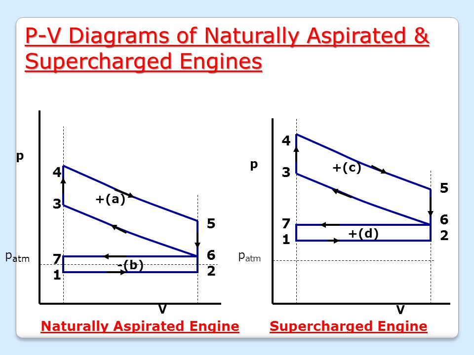 Unit IV Testing of IC Engines & Supercharging. - ppt video online ...