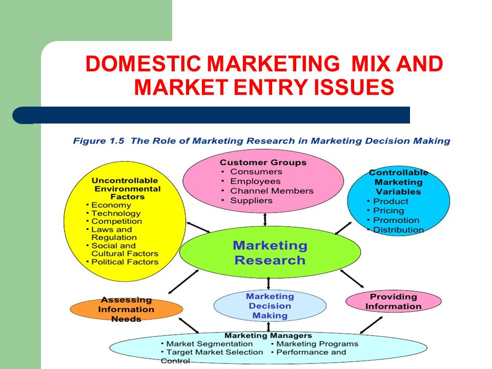 global and domestic marketing In global marketing, the business sees the whole world as its operating space and does not adapt to domestic requirements international, means marketing a company applies when it opens a.
