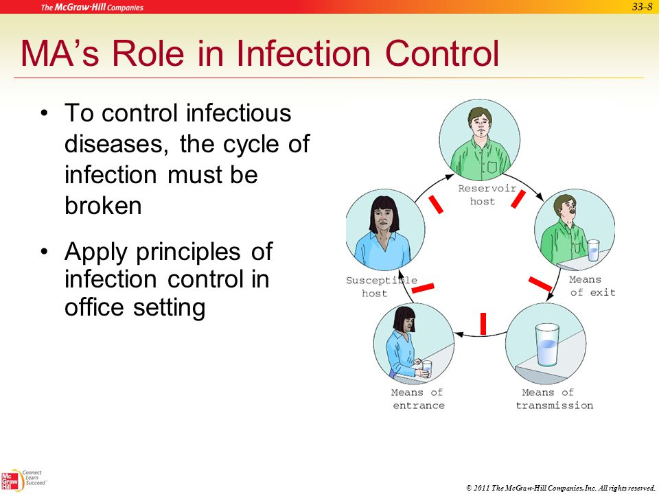 Nvq2 principles of infection prevention and control