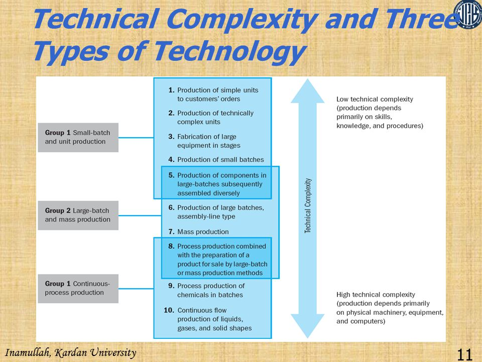 Technical Complexity and Three Types of Technology