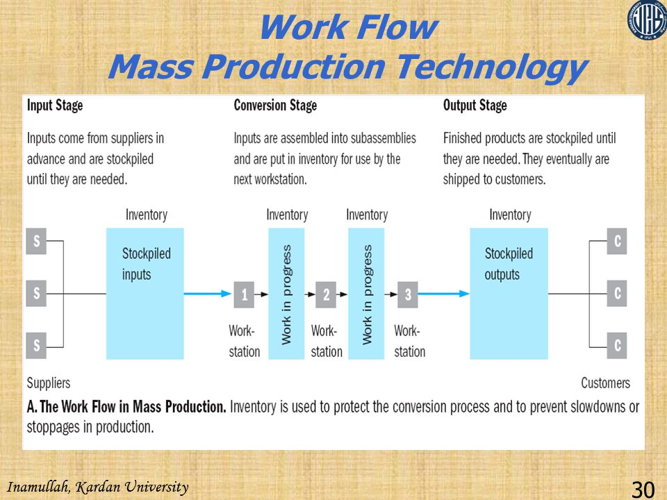 Work Flow Mass Production Technology