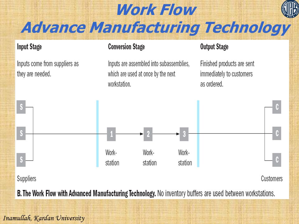 Work Flow Advance Manufacturing Technology