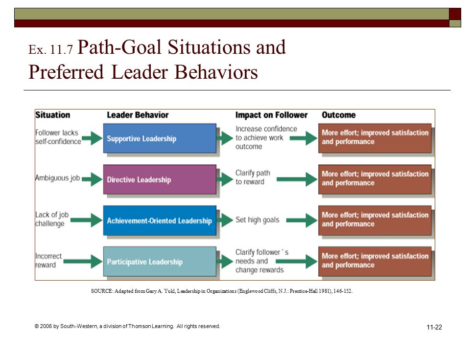 leadership trait theories gary yukl Gary yukl state university of new york at albany this article reviews and evaluates major theories of leadership and summarizes ftndings from empirical research on leadership tinues in developing a better understanding of leadership traits, behavior, power.