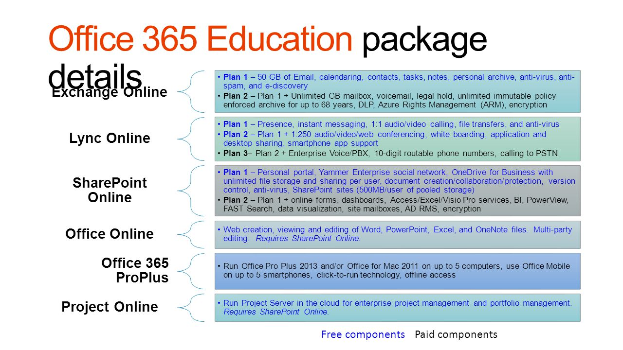 Microsoft consolidated campus agreement ppt download for Office 365 design document