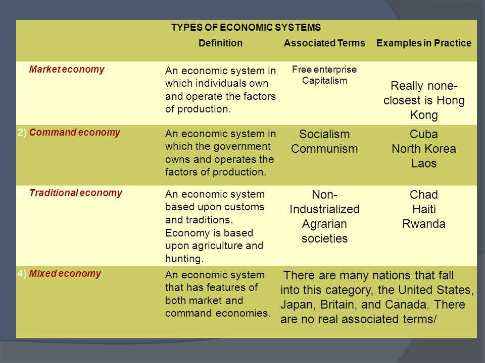 Three Types Of Economic Systems Essay Help Economic Planning