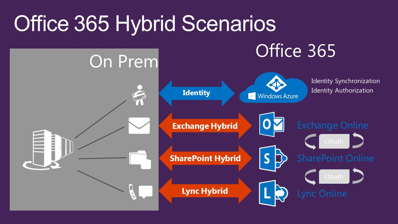 4 16 2017 2014 microsoft corporation all rights reserved microsoft windows and other - Office 365 exchange online ...