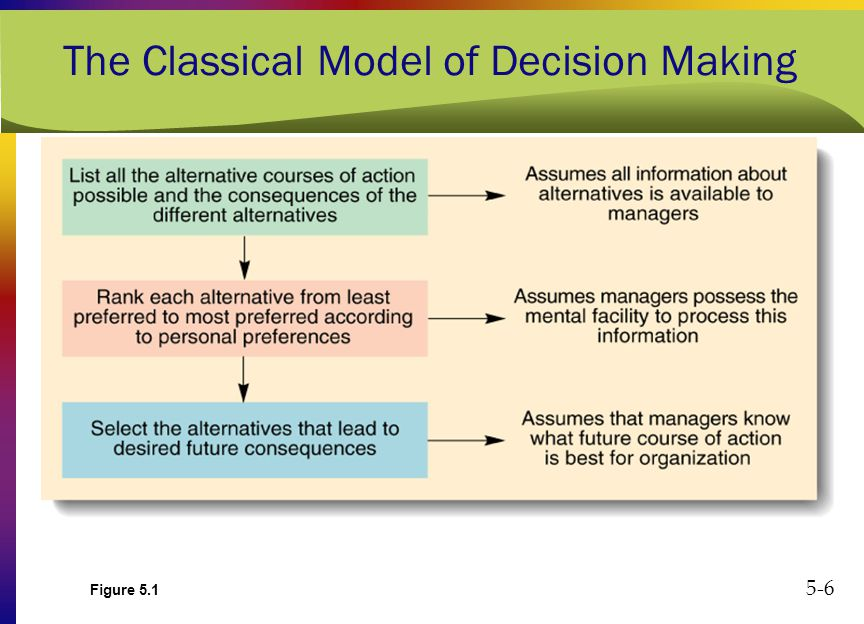 classical model decision making essays The decision-making process can be appear to contradict classical theory the garbage can model was greatly influenced by can model of decision-making.