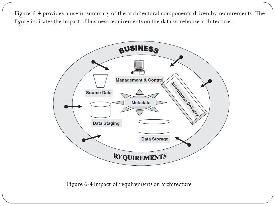impact of the requirements for a Nonfunctional requirements nonfunctional requirements (nfrs) nonfunctional requirements can have a substantial impact on solution development and testing.