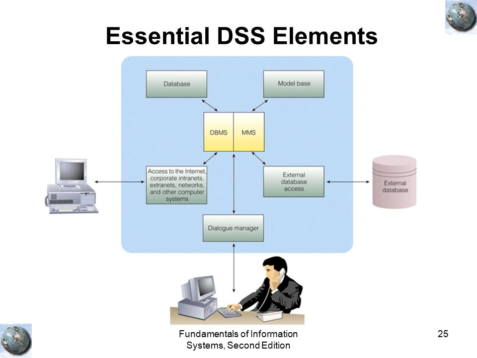 Essential DSS Elements