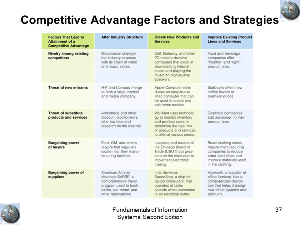 Competitive Advantage Factors and Strategies