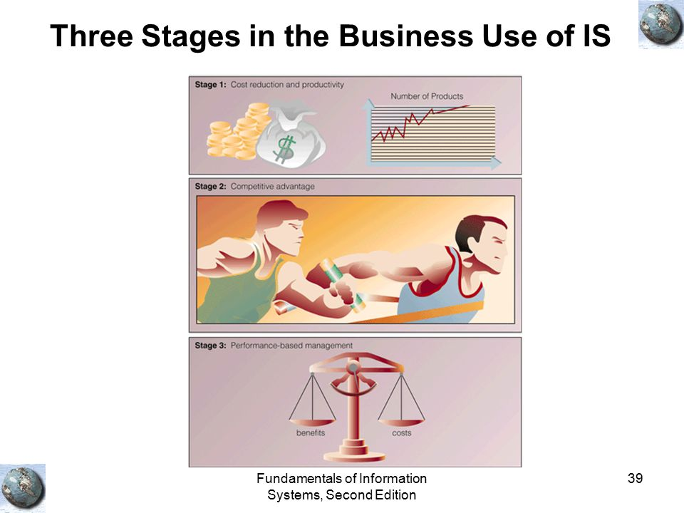 Three Stages in the Business Use of IS