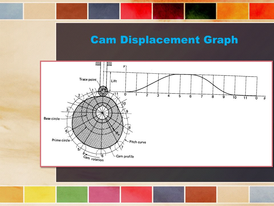 Cam Displacement Graph