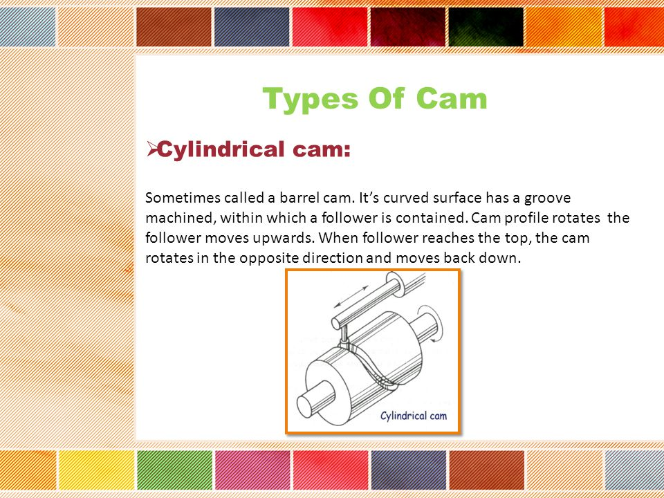 Types Of Cam Cylindrical cam: